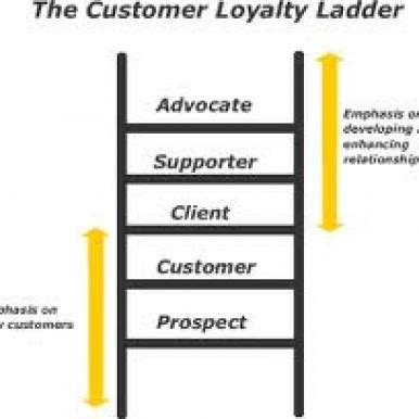 Why Is Loyalty Important In Relationships - Boldskycom